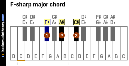 F-sharp major chord
