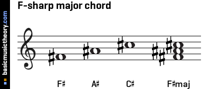 basicmusictheory.com: F-sharp major triad chord