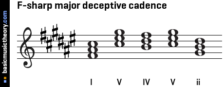 F-sharp major deceptive cadence