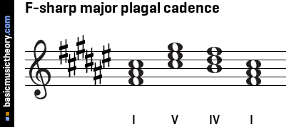 F-sharp major plagal cadence