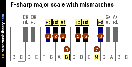 F-sharp major scale with mismatches