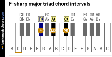 F-sharp major triad chord intervals
