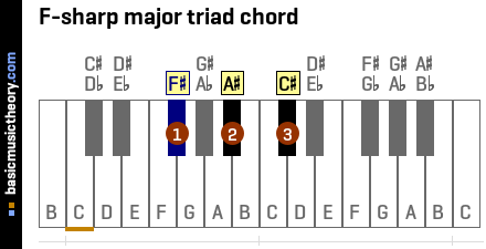 F-sharp major triad chord