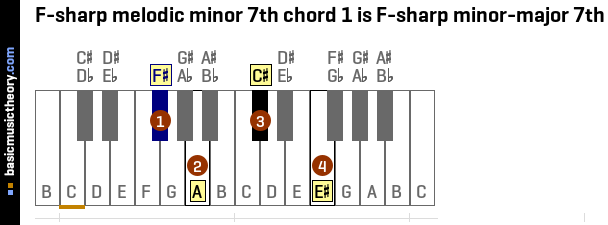 Basicmusictheory F Sharp Melodic Minor 7th Chords
