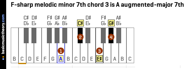 F-sharp melodic minor 7th chord 3 is A augmented-major 7th