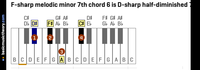 F-sharp melodic minor 7th chord 6 is D-sharp half-diminished 7th