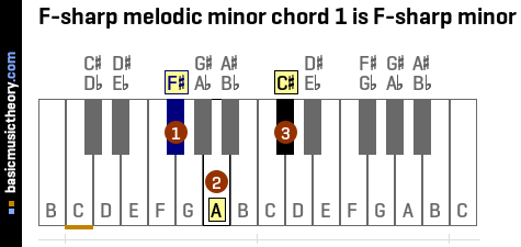 F-sharp melodic minor chord 1 is F-sharp minor