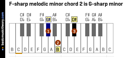 F-sharp melodic minor chord 2 is G-sharp minor