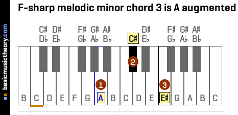 F-sharp melodic minor chord 3 is A augmented