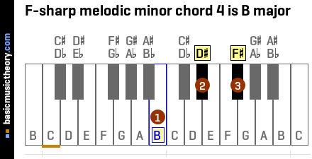 F-sharp melodic minor chord 4 is B major