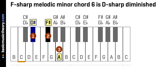 F-sharp melodic minor chord 6 is D-sharp diminished