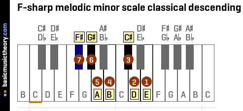 a Flat Melodic Minor F-sharp Melodic Minor Scale