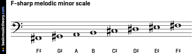 basicmusictheory.com: F-sharp melodic minor scale C Flat Major Scale Treble Clef