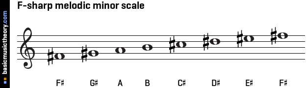 Basicmusictheorycom F Sharp Melodic Minor Scale