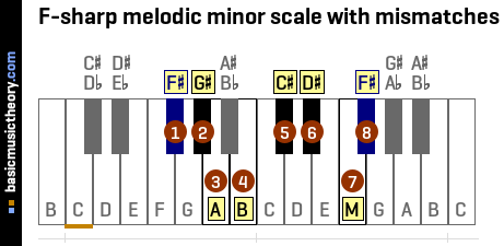 F-sharp melodic minor scale with mismatches