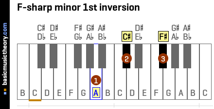 F-sharp minor 1st inversion