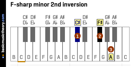 F-sharp minor 2nd inversion