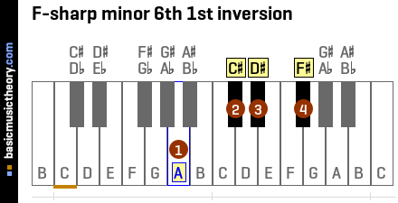 F-sharp minor 6th 1st inversion