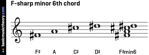 F-sharp minor 6th chord