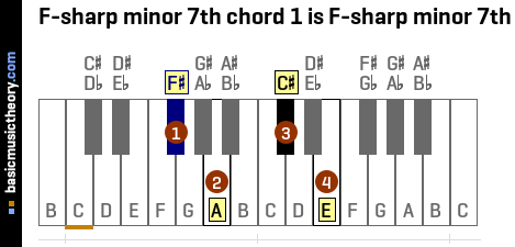 F-sharp minor 7th chord 1 is F-sharp minor 7th