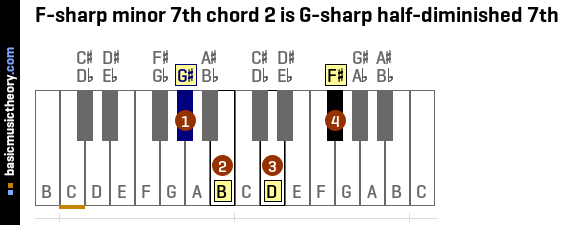 basicmusictheory.com: F-sharp minor 7th chords
