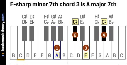 F-sharp minor 7th chord 3 is A major 7th