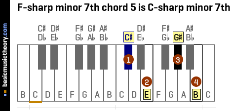 F-sharp minor 7th chord 5 is C-sharp minor 7th