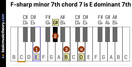 F-sharp minor 7th chord 7 is E dominant 7th