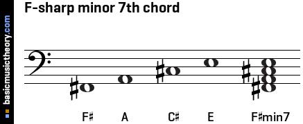 basicmusictheory.com: F-sharp minor 7th chord