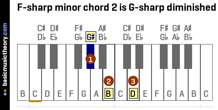 F-sharp minor chord 2 is G-sharp diminished