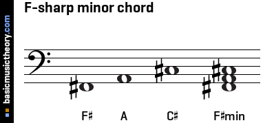 basicmusictheory.com: F-sharp minor triad chord