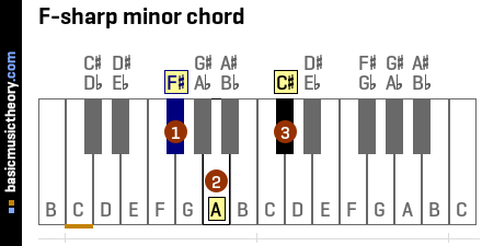 F-sharp minor chord