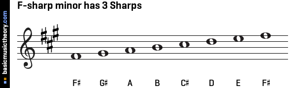 F-sharp minor has 3 Sharps