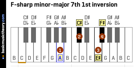 F-sharp minor-major 7th 1st inversion
