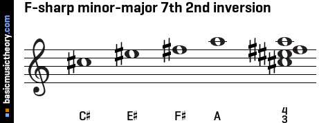 F-sharp minor-major 7th 2nd inversion