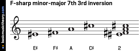 F-sharp minor-major 7th 3rd inversion