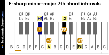 F-sharp minor-major 7th chord intervals