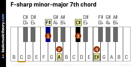 F-sharp minor-major 7th chord