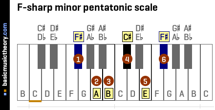 F-sharp minor pentatonic scale
