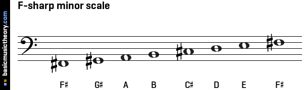 F-sharp minor scale