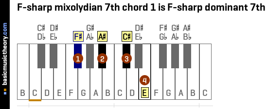 F-sharp mixolydian 7th chord 1 is F-sharp dominant 7th