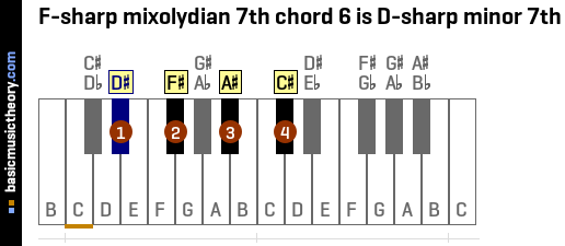 F-sharp mixolydian 7th chord 6 is D-sharp minor 7th