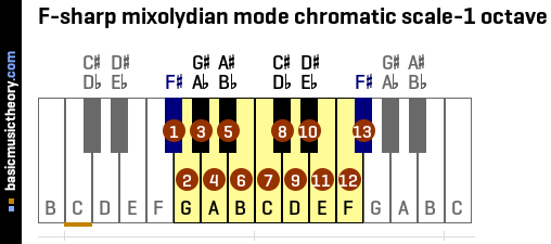 F-sharp mixolydian mode chromatic scale-1 octave