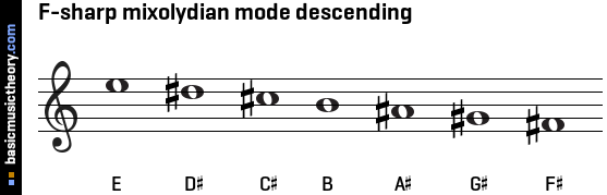 F-sharp mixolydian mode descending