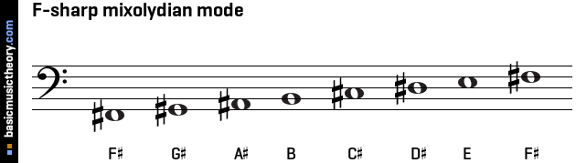 F-sharp mixolydian mode