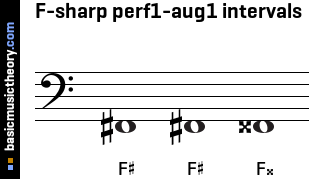 F-sharp perf1-aug1 intervals