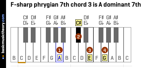 F-sharp phrygian 7th chord 3 is A dominant 7th