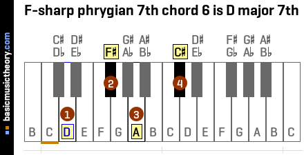 F-sharp phrygian 7th chord 6 is D major 7th