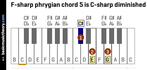 F-sharp phrygian chord 5 is C-sharp diminished
