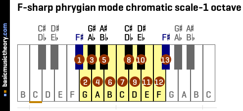 F-sharp phrygian mode chromatic scale-1 octave